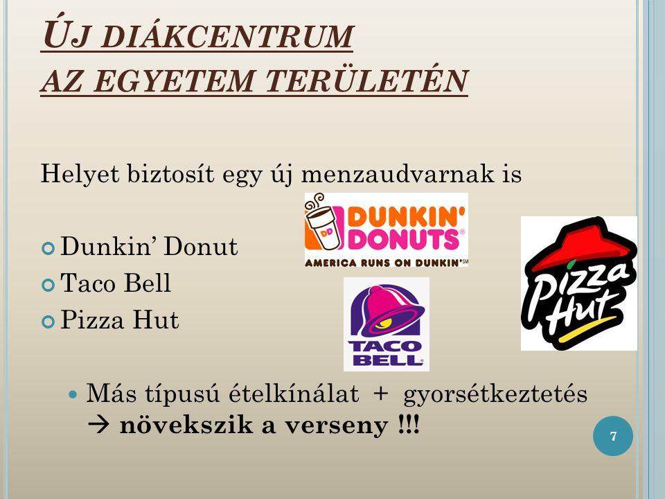 Ú J DIÁKCENTRUM AZ EGYETEM TERÜLETÉN Helyet biztosít egy új menzaudvarnak is Dunkin' Donut Taco Bell Pizza Hut Más típusú ételkínálat + gyorsétkeztetés  növekszik a verseny !!.