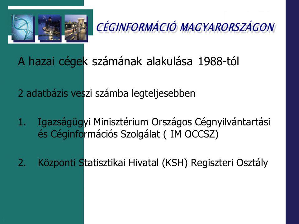 Magyarországon működő külföldi tulajdonú vállalatok nyilvántartása Business Monitor International részeként működő Commercial Intelligence Service (http://www.businessmonitor.com/ybhungary.html ) Információ non-profit szervezetekről Pl.: Nonprofit Információs és Oktató Központ Alapítvány http://www.niok.hu Magyar Távirati Iroda OTS Cégvonal szolgáltatás http://www.ots.mti.hu Aggregát – szolgáltatások A Napi Online Cégradar portálja http://www.napi.hu/cegradar Kiegészítő szolgáltatások Opten Kft.