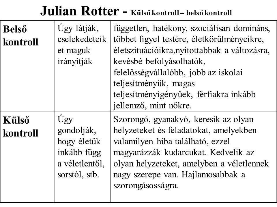 Julian Rotter - Külső kontroll – belső kontroll Belső kontroll Úgy látják, cselekedeteik et maguk irányítják független, hatékony, szociálisan domináns, többet figyel testére, életkörülményeikre, életszituációikra,nyitottabbak a változásra, kevésbé befolyásolhatók, felelősségvállalóbb, jobb az iskolai teljesítményük, magas teljesítményigényűek, férfiakra inkább jellemző, mint nőkre.