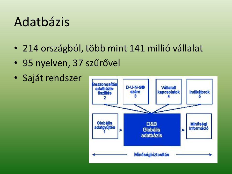 Adatbázis 214 országból, több mint 141 millió vállalat 95 nyelven, 37 szűrővel Saját rendszer