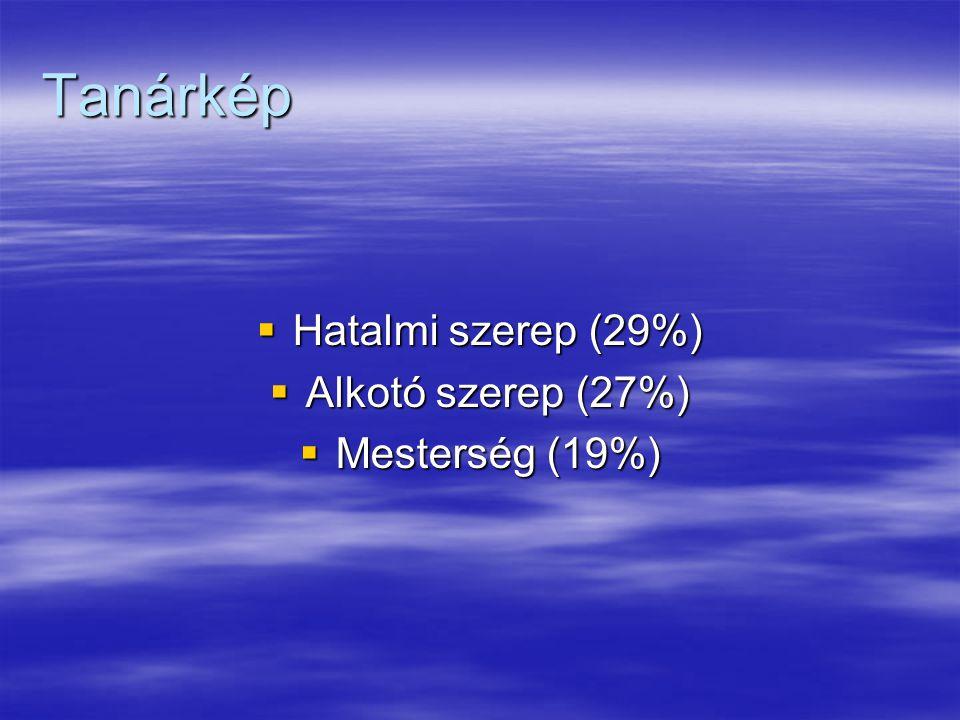 Tanárkép  Hatalmi szerep (29%)  Alkotó szerep (27%)  Mesterség (19%)