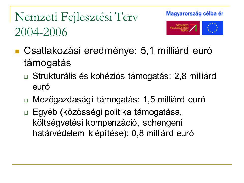 Nemzeti Fejlesztési Terv 2004-2006 Csatlakozási eredménye: 5,1 milliárd euró támogatás  Strukturális és kohéziós támogatás: 2,8 milliárd euró  Mezőgazdasági támogatás: 1,5 milliárd euró  Egyéb (közösségi politika támogatása, költségvetési kompenzáció, schengeni határvédelem kiépítése): 0,8 milliárd euró