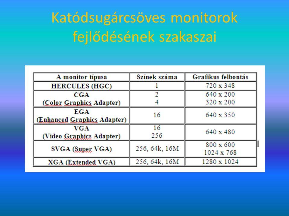Katódsugárcsöves monitorok fejlődésének szakaszai