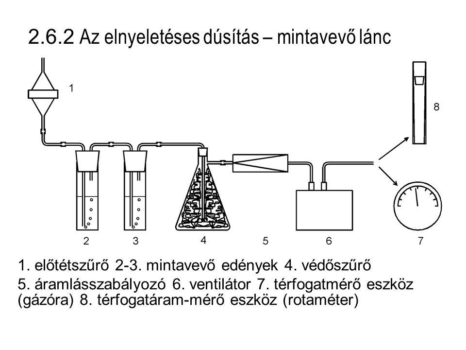 2.6.2 Az elnyeletéses dúsítás – mintavevő lánc 1. előtétszűrő 2-3. mintavevő edények 4. védőszűrő 5. áramlásszabályozó 6. ventilátor 7. térfogatmérő e