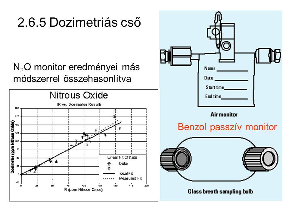 2.6.5 Dozimetriás cső N 2 O monitor eredményei más módszerrel összehasonlítva Benzol passzív monitor