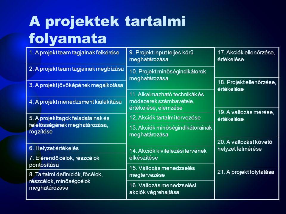 Irányítási programok Az OHSAS 18001 (MSZ 28001) követelményei –A szervezetnek ki kell alakítania, és fenn kell tartania MEB programo(ka)t, a céljai el