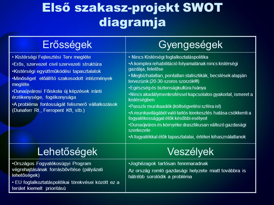 Az első szakasz-projekt célstruktúrája Fogyatékkal élők bevonása foglalkoztatásukkal Kutatás, fejlesztés, tervezésSzakember képzés Akadálymentesítést szolgáló üzletág megteremtése, új munkahelyek teremtése A megváltozott munkaképességű, fogyatékossággal élő potenciális munkavállalók munkavilágába való integrálása Új munkahelyek teremtése