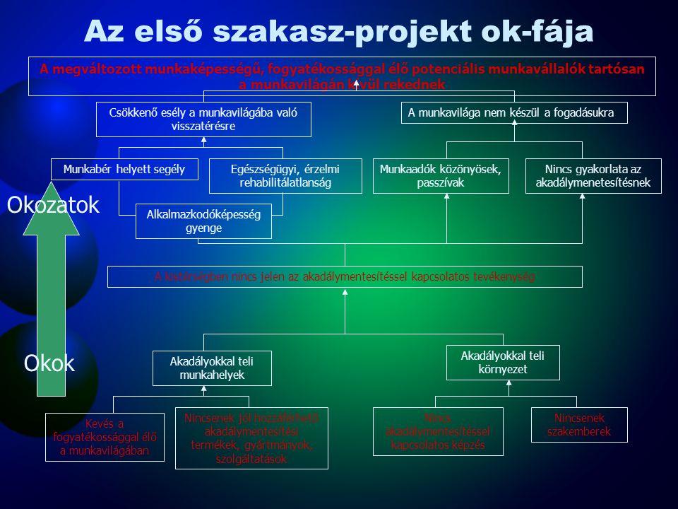 Első szakasz-projekt SWOT diagramja ErősségekGyengeségek Kistérségi Fejlesztési Terv megléte Erős, szervezet civil szervezeti struktúra Kistérségi egy