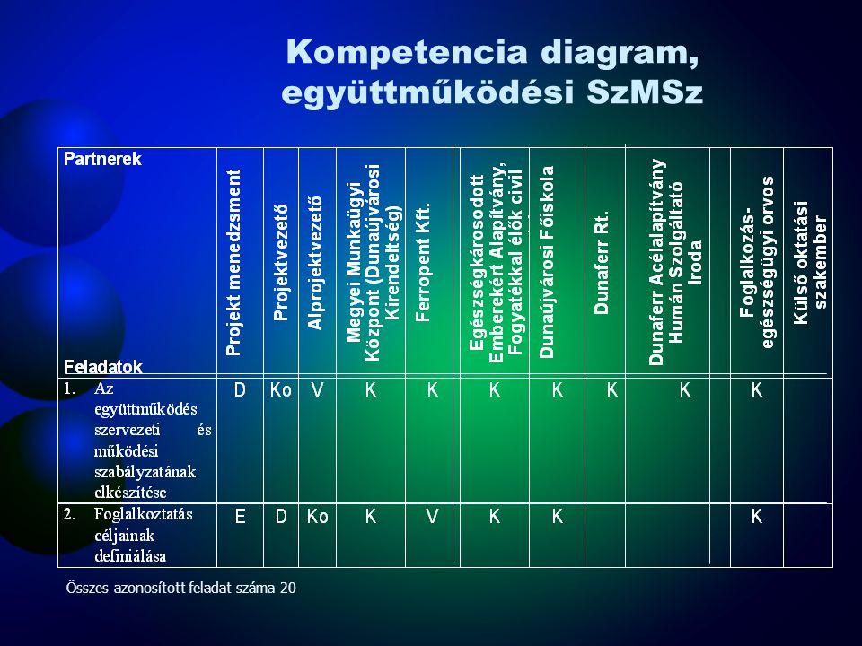 A tevékenységek Gantt diagramja (részlet) Rövidítések: Fp: Ferropent Kft. DF: Dunaújvárosi Főiskola Egy: Egészségkárosodott Emberekért Alapítvány (7 f