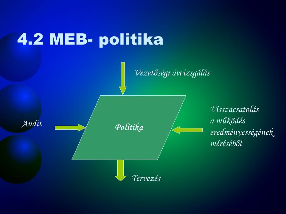Folyamatos fejlesztés Politika  Helyzetfelmérő audit és oktatás  Kockázatelemzés Tervezés  K ockázatelemzés  Jogi és egyéb követelmények  Célok és előirányzatok  Munkahelyi egészségvédelmi és biztonsági programok Bevezetés, működtetés  Szervezeti felépítés, és felelősség  Képzés, tudatosság, és kompetencia  Kommunikáció  MEBIR dokumentációja  Dokumentumok kezelése  Működés szabályozása  Felkészülés és reagálás vészhelyzetekre Ellenőrző és helyesbítő tevékenység  Figyelemmel kísérés és mérés  Helyesbítő és megelőző tevékenység  Feljegyzések  MEBIR audit(ok) Vezetőségi átvizsgálás OHSAS 18001:1999 MSZ 28001:2003