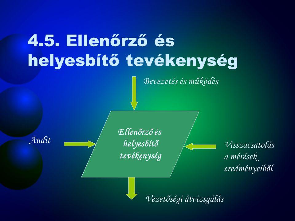 4.4. Bevezetés és működtetés Bevezetés és működtetés Tervezés Audit Ellenőrző és helyesbítő tevékenység Visszacsatolás a mérések eredményeiből