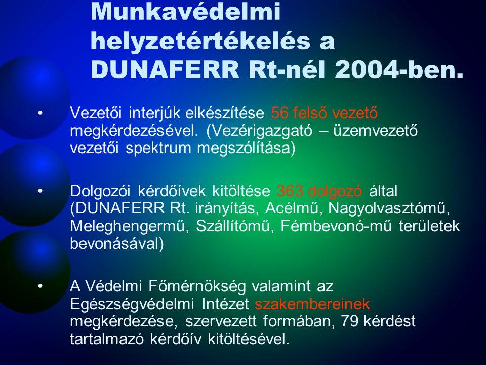 MEBIR Helyzetelemzés tapasztalatai 2005.11.09.A DUNAFERR Rt.