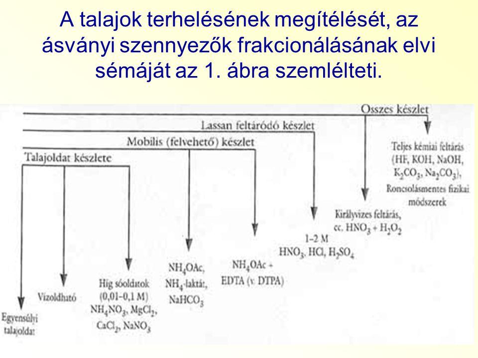 A talajok terhelésének megítélését, az ásványi szennyezők frakcionálásának elvi sémáját az 1. ábra szemlélteti.