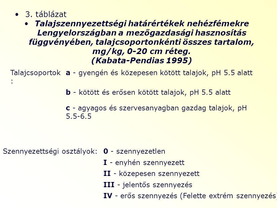 3. táblázat Talajszennyezettségi határértékek nehézfémekre Lengyelországban a mezőgazdasági hasznosítás függvényében, talajcsoportonkénti összes tarta