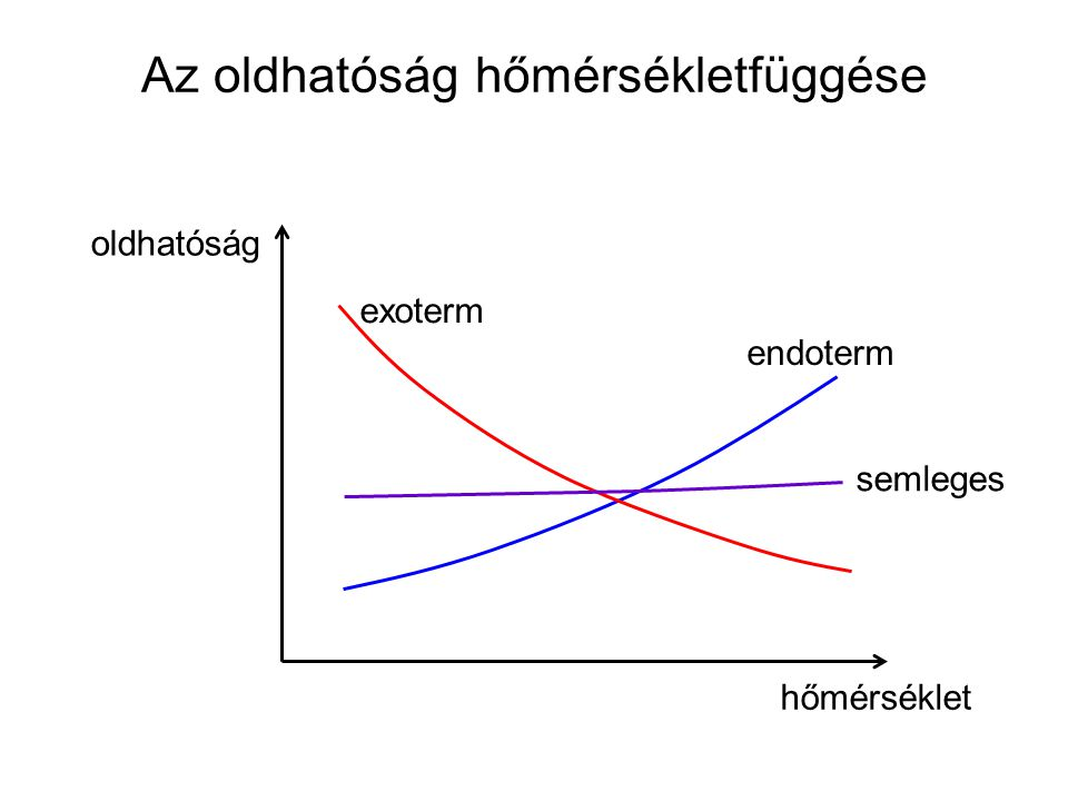 Az oldhatóság hőmérsékletfüggése oldhatóság hőmérséklet endoterm exoterm semleges