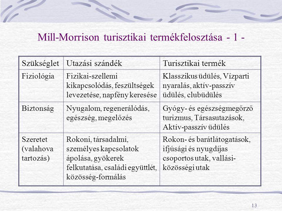 13 Mill-Morrison turisztikai termékfelosztása - 1 - SzükségletUtazási szándékTurisztikai termék FiziológiaFizikai-szellemi kikapcsolódás, feszültségek