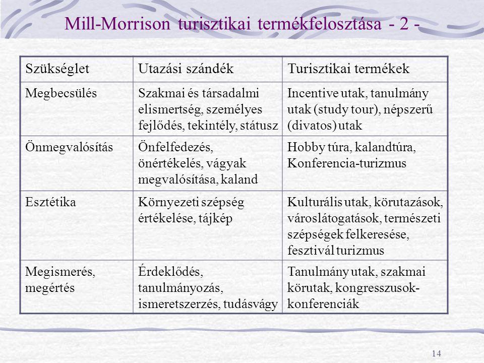 14 Mill-Morrison turisztikai termékfelosztása - 2 - SzükségletUtazási szándékTurisztikai termékek MegbecsülésSzakmai és társadalmi elismertség, személ