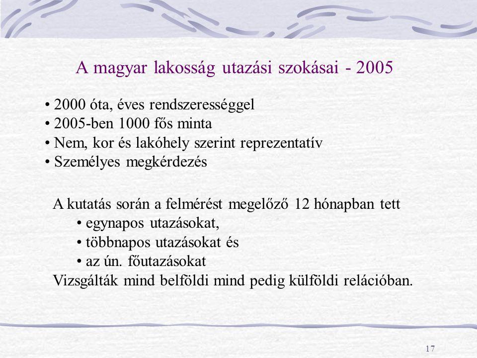 17 A magyar lakosság utazási szokásai - 2005 2000 óta, éves rendszerességgel 2005-ben 1000 fős minta Nem, kor és lakóhely szerint reprezentatív Személ