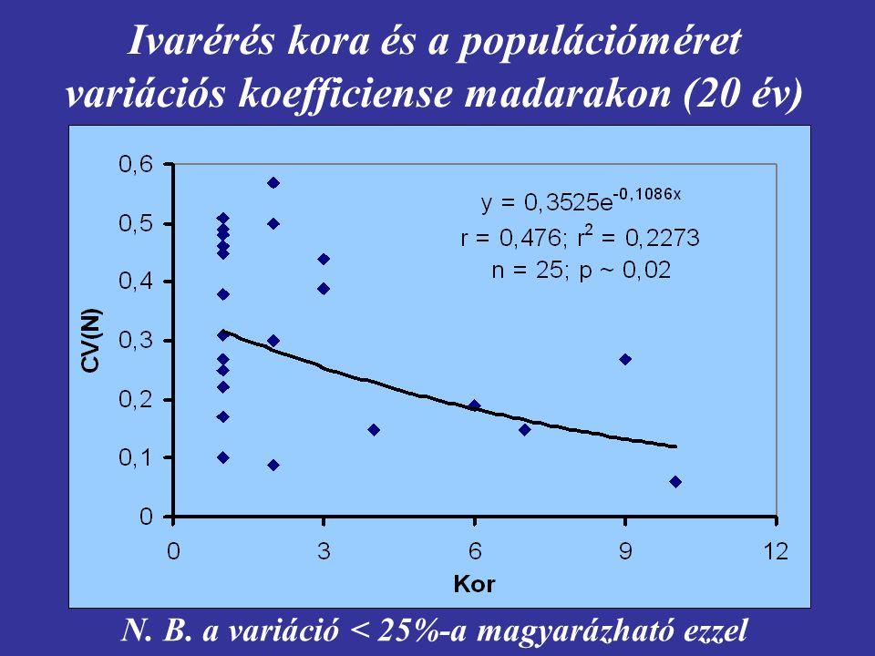 Ivarérés kora és a populációméret variációs koefficiense madarakon (20 év) N. B. a variáció < 25%-a magyarázható ezzel