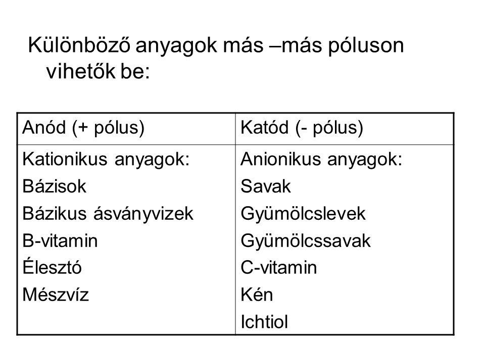 Különböző anyagok más –más póluson vihetők be: Anód (+ pólus)Katód (- pólus) Kationikus anyagok: Bázisok Bázikus ásványvizek B-vitamin Élesztó Mészvíz