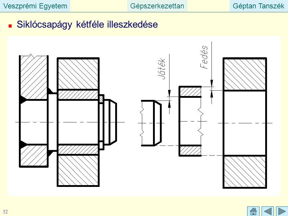 Veszprémi EgyetemGépszerkezettanGéptan TanszékVeszprémi EgyetemGéptan Tanszék 52 Siklócsapágy kétféle illeszkedése