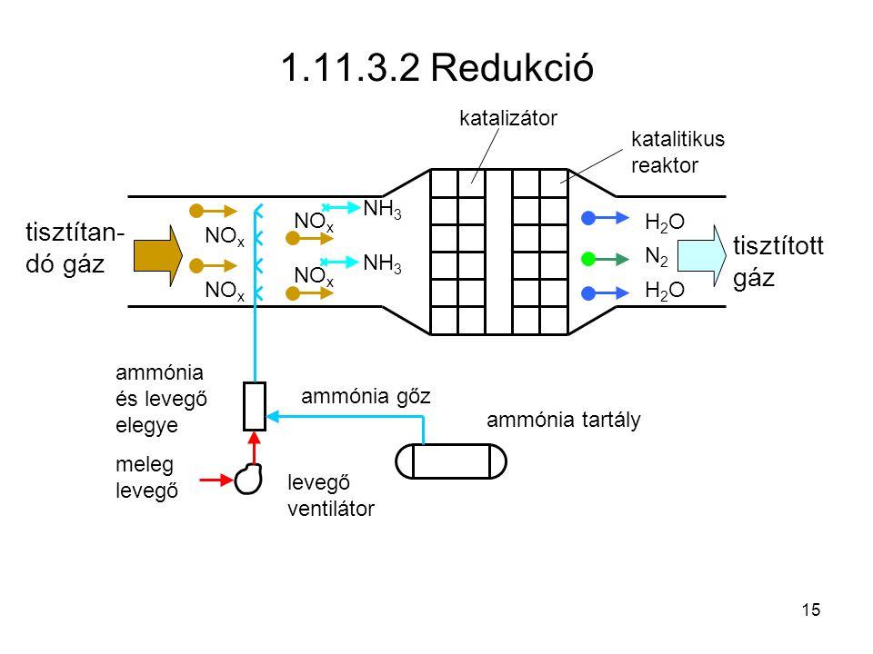 NH 3 H2OH2O N2N2 NO x 1.11.3.2 Redukció levegő ventilátor tisztítan- dó gáz katalizátor katalitikus reaktor tisztított gáz ammónia tartály meleg levegő ammónia gőz ammónia és levegő elegye NO x NH 3 H2OH2O 15