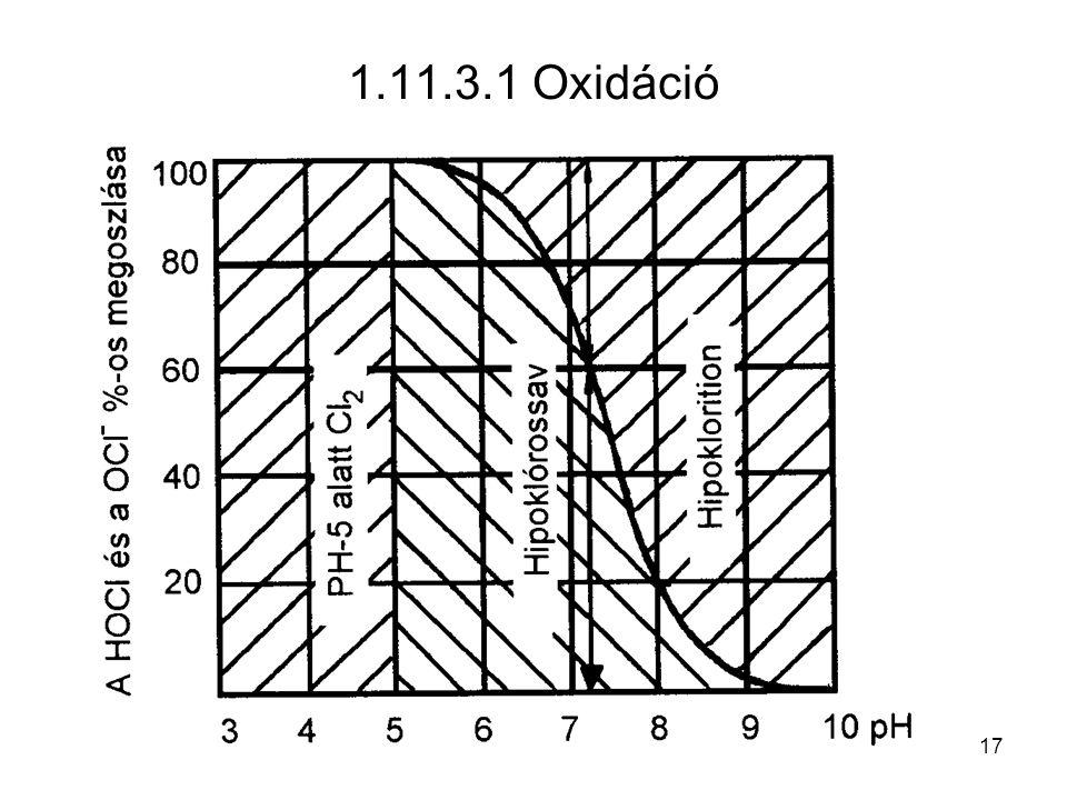 1.11.3.1 Oxidáció 17