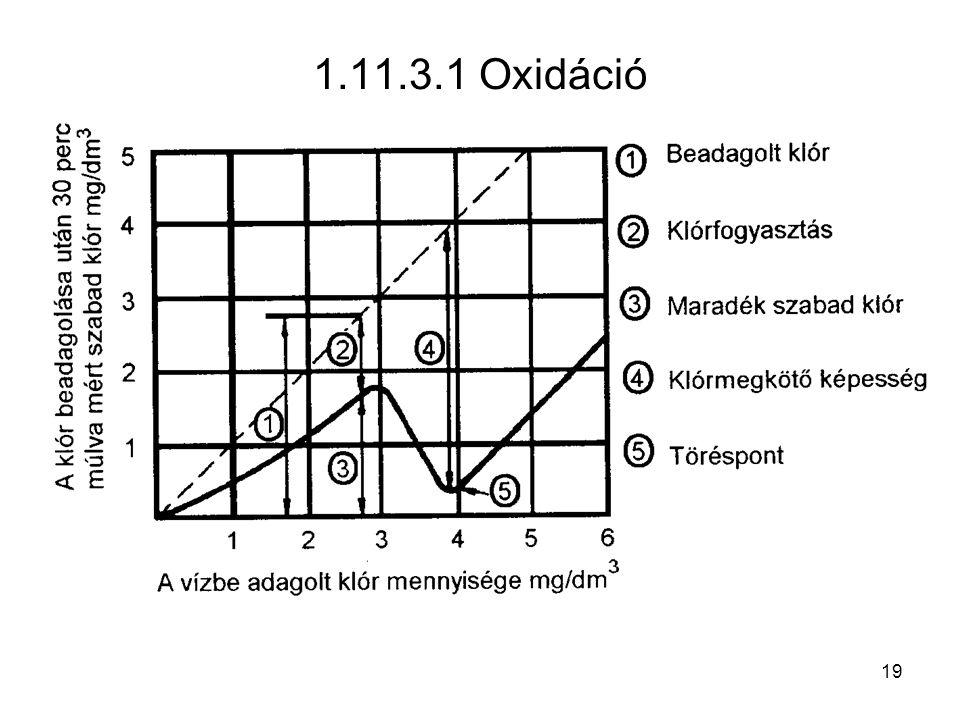 1.11.3.1 Oxidáció 19