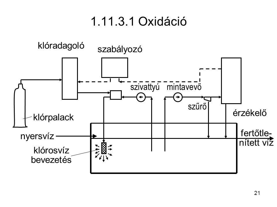 1.11.3.1 Oxidáció klórpalack klóradagoló érzékelő szivattyú nyersvíz klórosvíz bevezetés szabályozó fertőtle- nített víz mintavevő szűrő 21