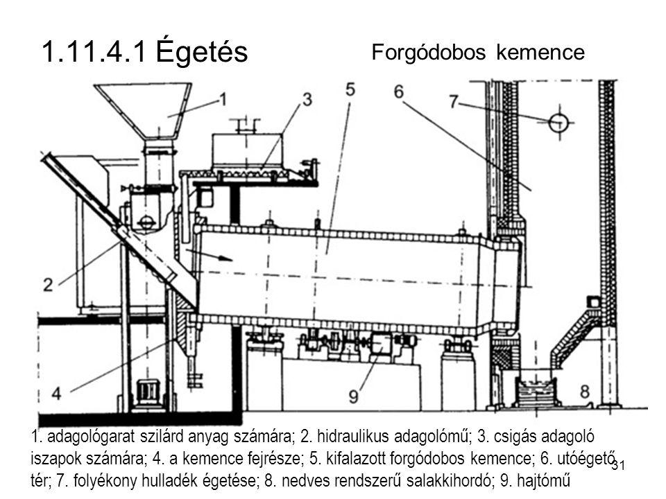 1.11.4.1 Égetés Forgódobos kemence 1.adagológarat szilárd anyag számára; 2.