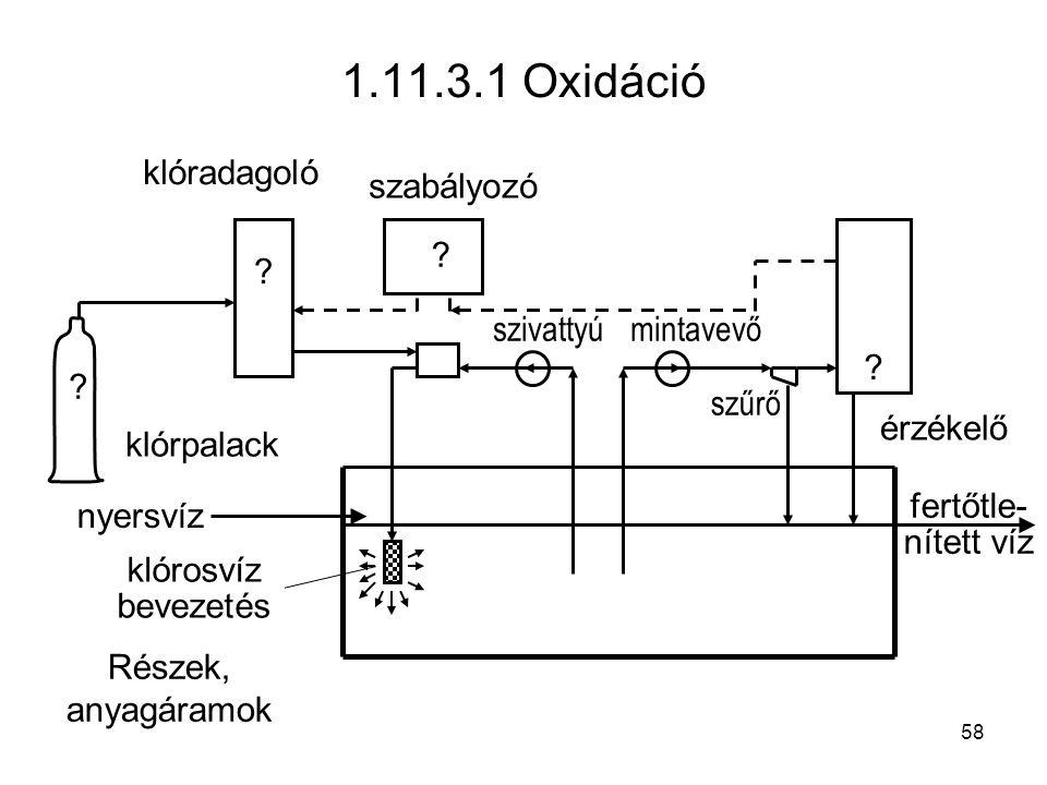 1.11.3.1 Oxidáció .