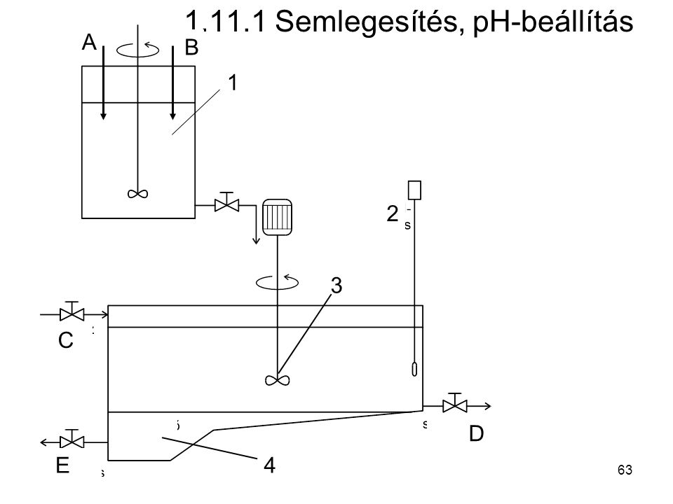 1.11.1 Semlegesítés, pH-beállítás 63 A B C D 1 2 3 E4
