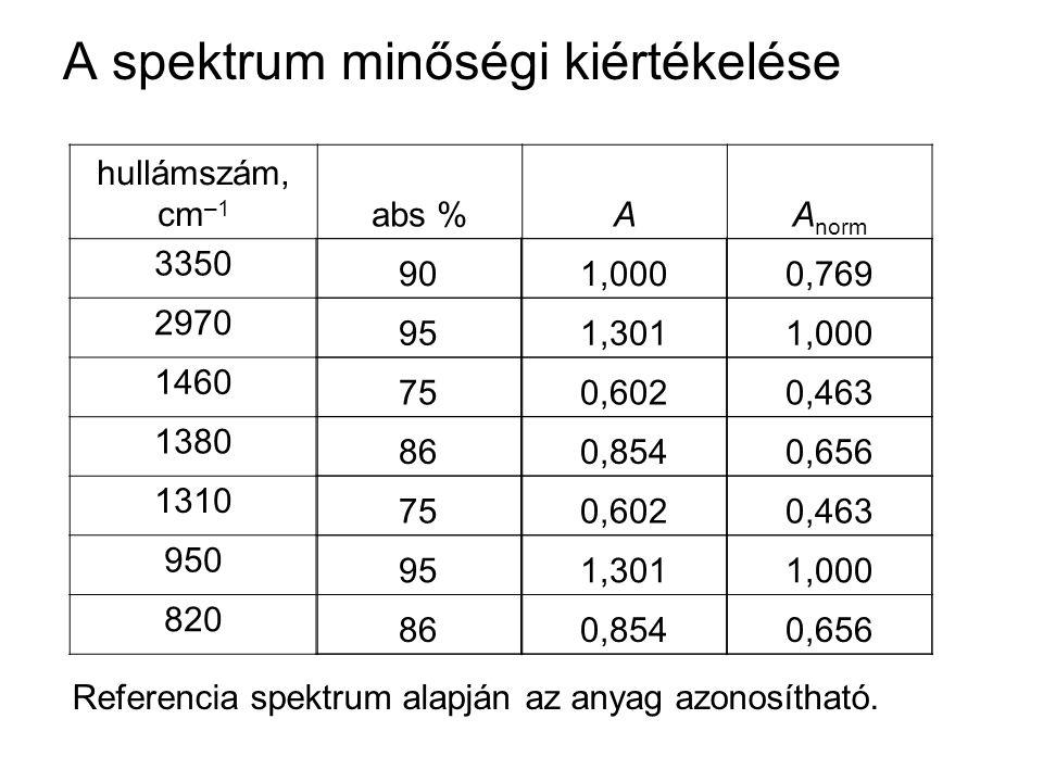 A spektrum minőségi kiértékelése hullámszám, cm –1 abs %AA norm 3350 2970 1460 1380 1310 950 820 90 95 75 86 75 95 86 1,000 1,301 0,602 0,854 0,602 1,301 0,854 0,769 1,000 0,463 0,656 0,463 1,000 0,656 Referencia spektrum alapján az anyag azonosítható.