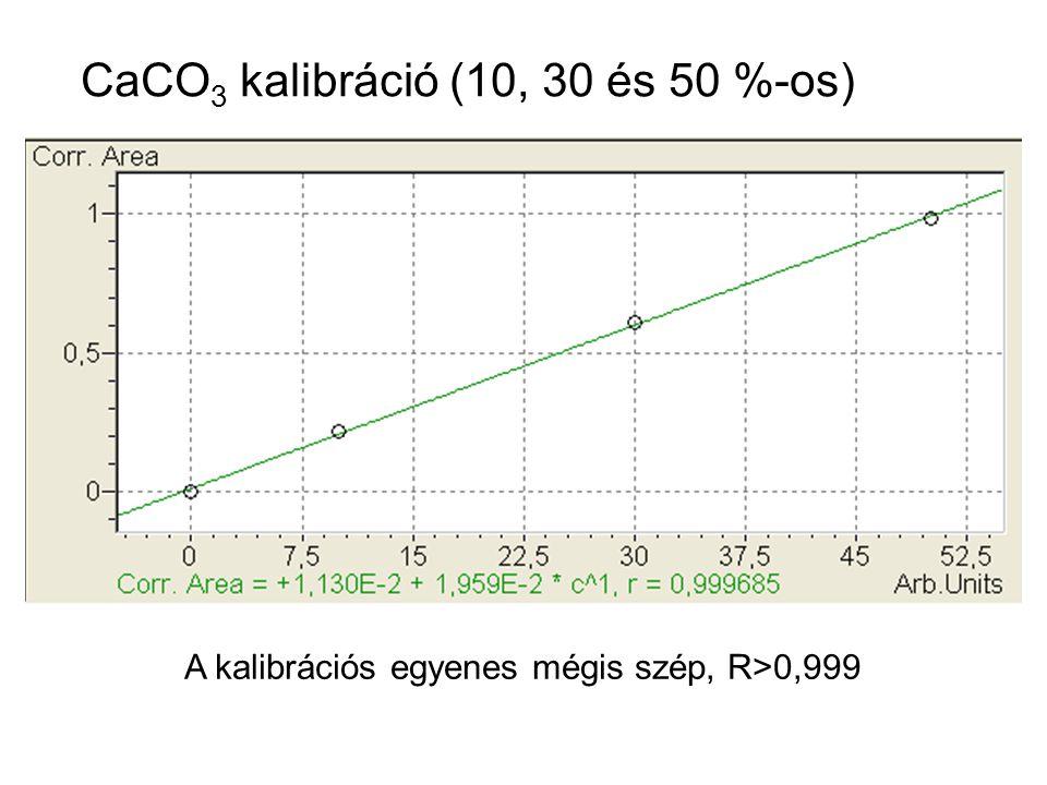 CaCO 3 kalibráció (10, 30 és 50 %-os) A kalibrációs egyenes mégis szép, R>0,999