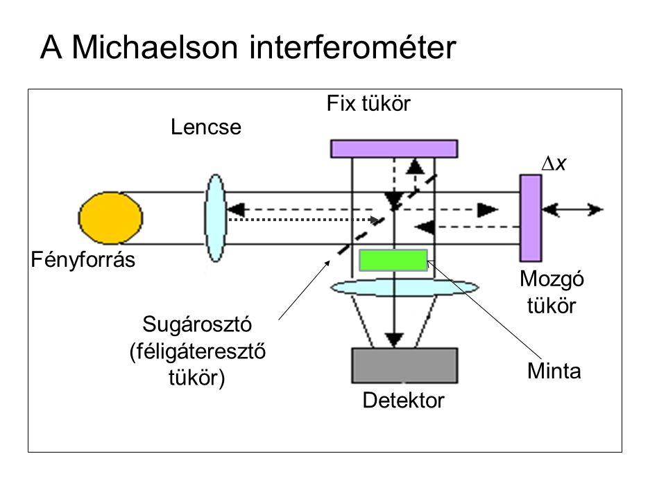 A Michaelson interferométer Detektor Lencse Fényforrás Fix tükör Mozgó tükör xx Sugárosztó (féligáteresztő tükör) Minta