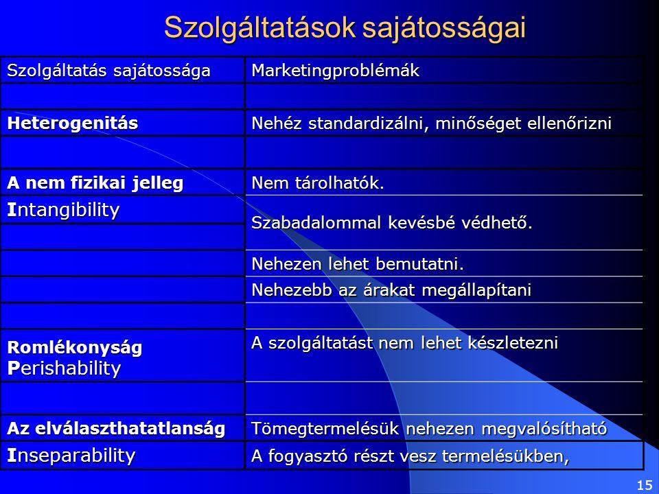 15 Szolgáltatások sajátosságai Szolgáltatás sajátossága Marketingproblémák Heterogenitás Nehéz standardizálni, minőséget ellenőrizni A nem fizikai jel