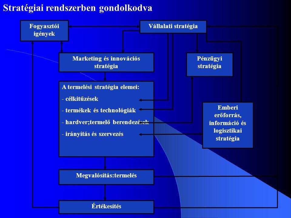 Fogyasztói igények Vállalati stratégia Marketing és innovációs stratégia A termelési stratégia elemei: - célkitűzések - termékek és technológiák - har