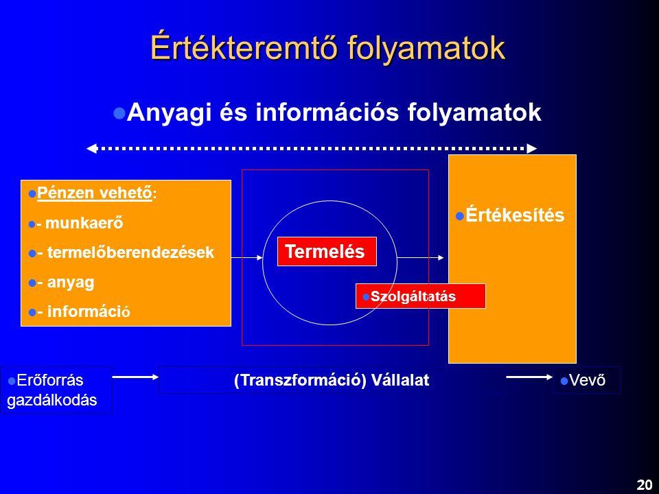 20 Értékteremtő folyamatok Pénzen vehető : - munkaerő - termelőberendezések - anyag - informáci ó Termelés Értékesítés Szolgáltatás Erőforrás gazdálko