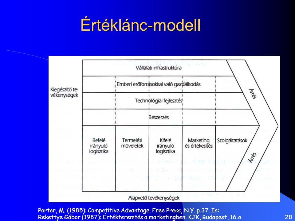 28 Értéklánc-modell Porter, M. (1985): Competitive Advantage. Free Press, N.Y. p.37. In: Rekettye Gábor (1987): Értékteremtés a marketingben. KJK, Bud