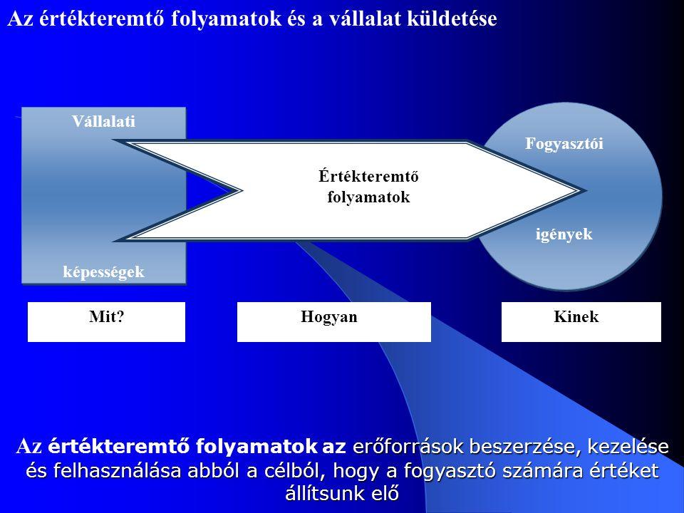 Az értékteremtő folyamatok és a vállalat küldetése Vállalati képességek Vállalati képességek Fogyasztói igények Fogyasztói igények Értékteremtő folyam