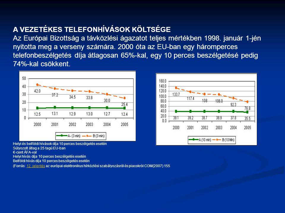 A VEZETÉKES TELEFONHÍVÁSOK KÖLTSÉGE Az Európai Bizottság a távközlési ágazatot teljes mértékben 1998.