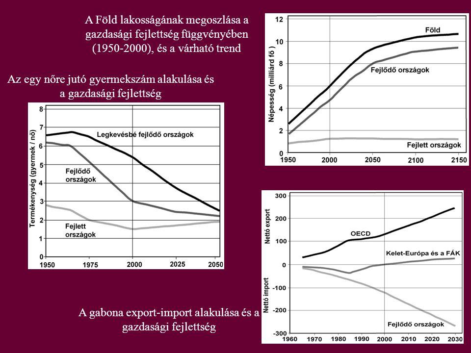 A Föld lakosságának megoszlása a gazdasági fejlettség függvényében (1950-2000), és a várható trend Az egy nőre jutó gyermekszám alakulása és a gazdasági fejlettség A gabona export-import alakulása és a gazdasági fejlettség