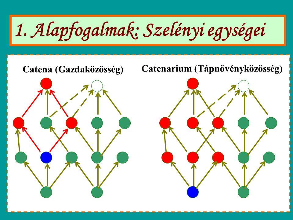 1. Alapfogalmak: Szelényi egységei Catena (Gazdaközösség) Catenarium (Tápnövényközösség)