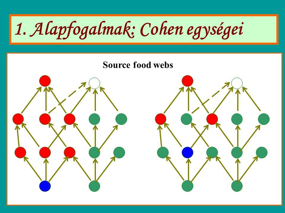 1. Alapfogalmak: Cohen egységei Source food webs
