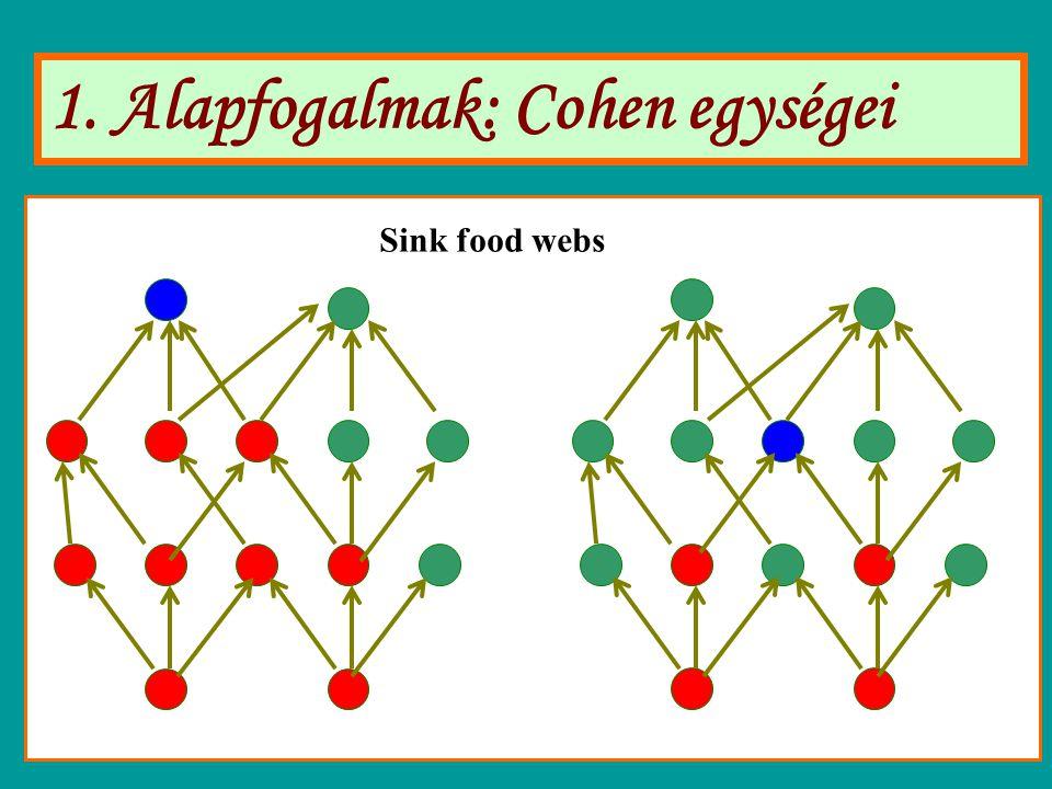 1. Alapfogalmak: Cohen egységei Sink food webs