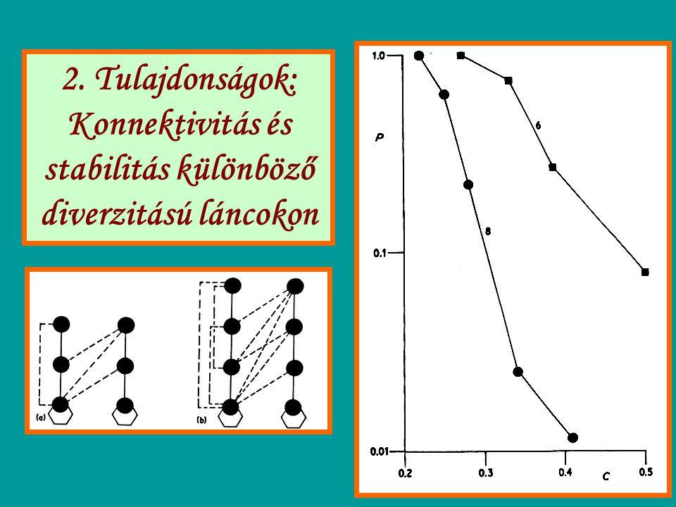 2. Tulajdonságok: Konnektivitás és stabilitás különböző diverzitású láncokon