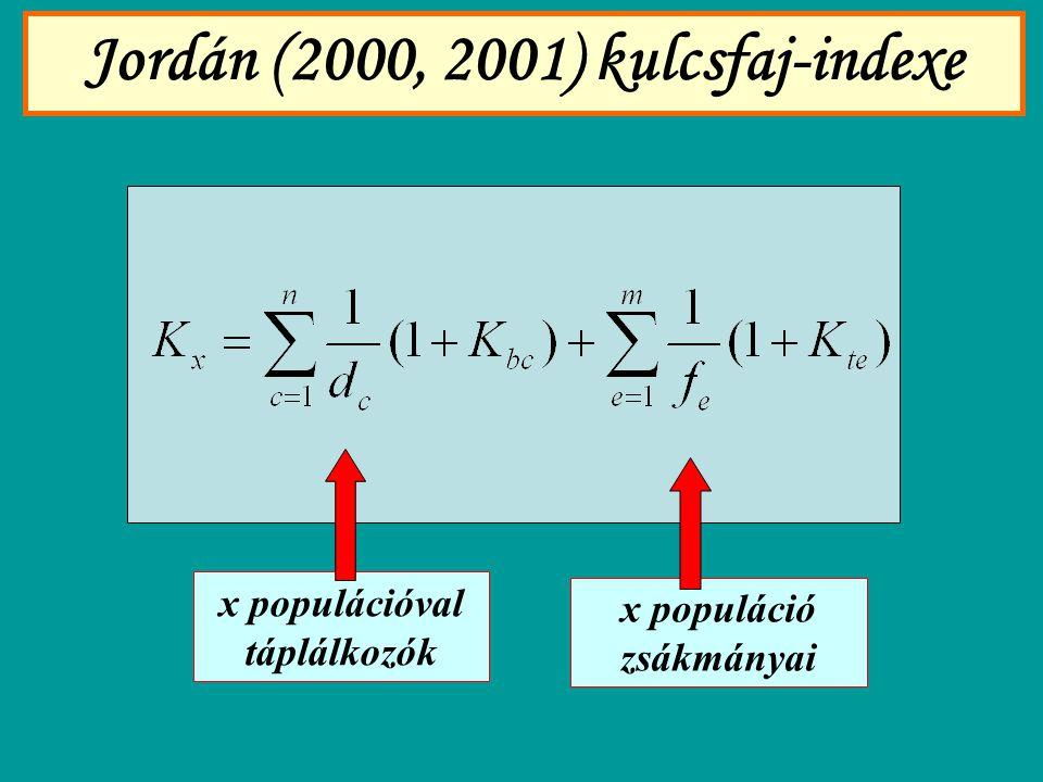 Jordán (2000, 2001) kulcsfaj-indexe x populációval táplálkozók x populáció zsákmányai
