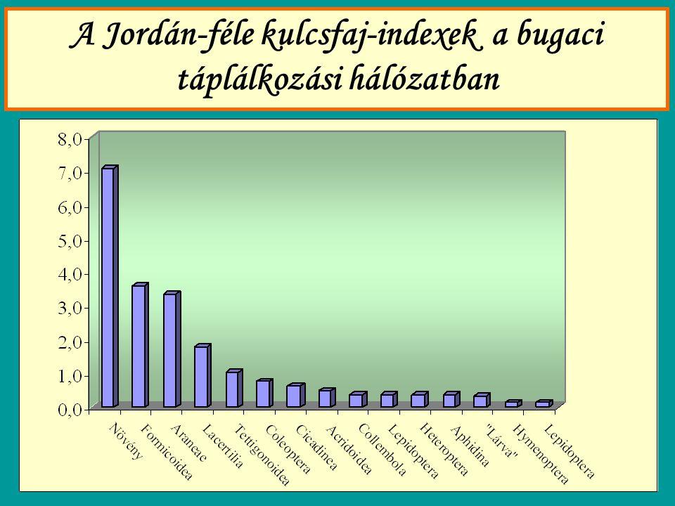 A Jordán-féle kulcsfaj-indexek a bugaci táplálkozási hálózatban