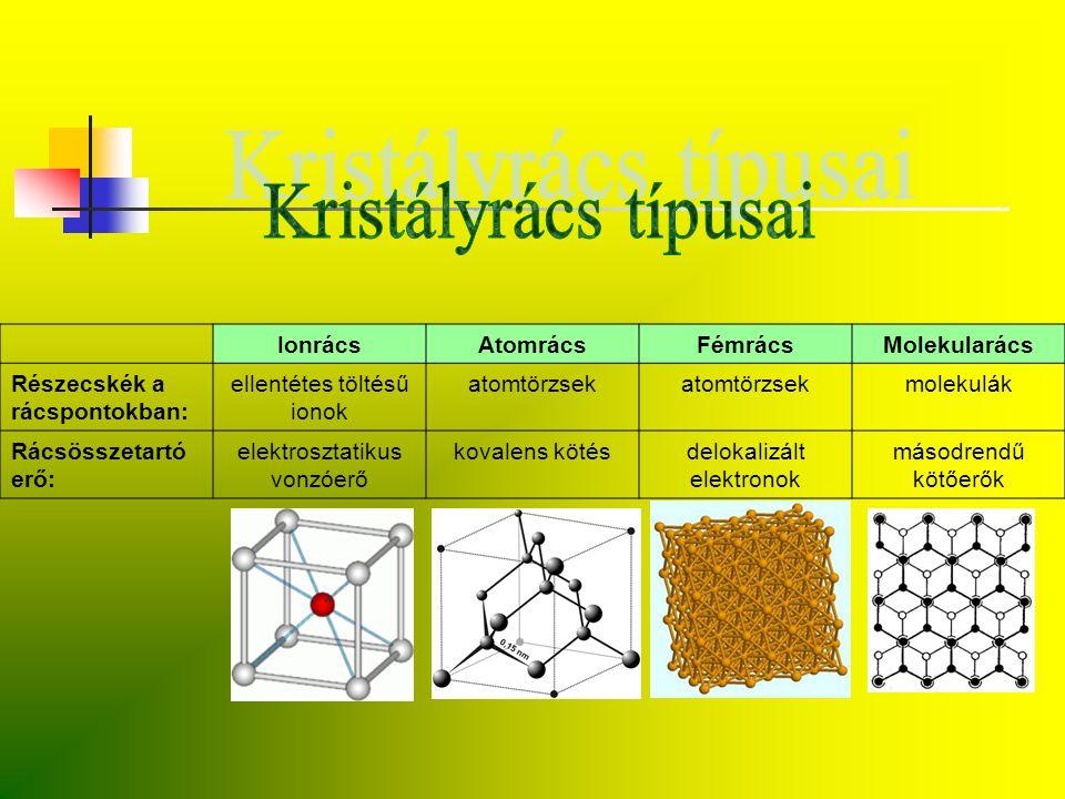 IonrácsAtomrácsFémrácsMolekularács Részecskék a rácspontokban: ellentétes töltésű ionok atomtörzsek molekulák Rácsösszetartó erő: elektrosztatikus von