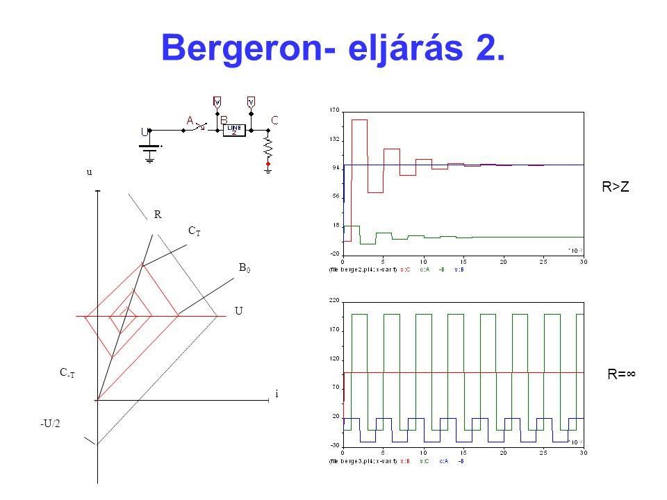 Bergeron- eljárás 2. u R i -U/2 U C -T B0B0 CTCT R>Z R=∞